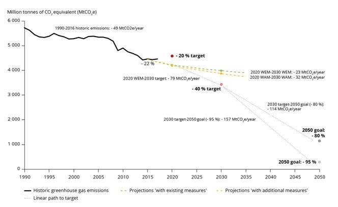 Las Emisiones De Gei Aumentan En Europa