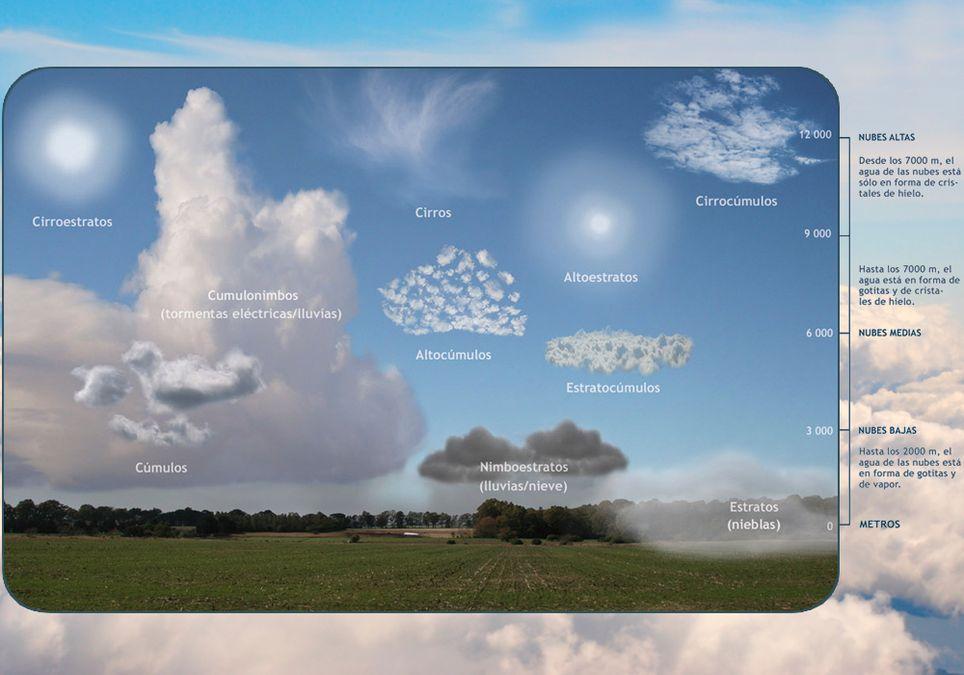 Clasificación de nubes