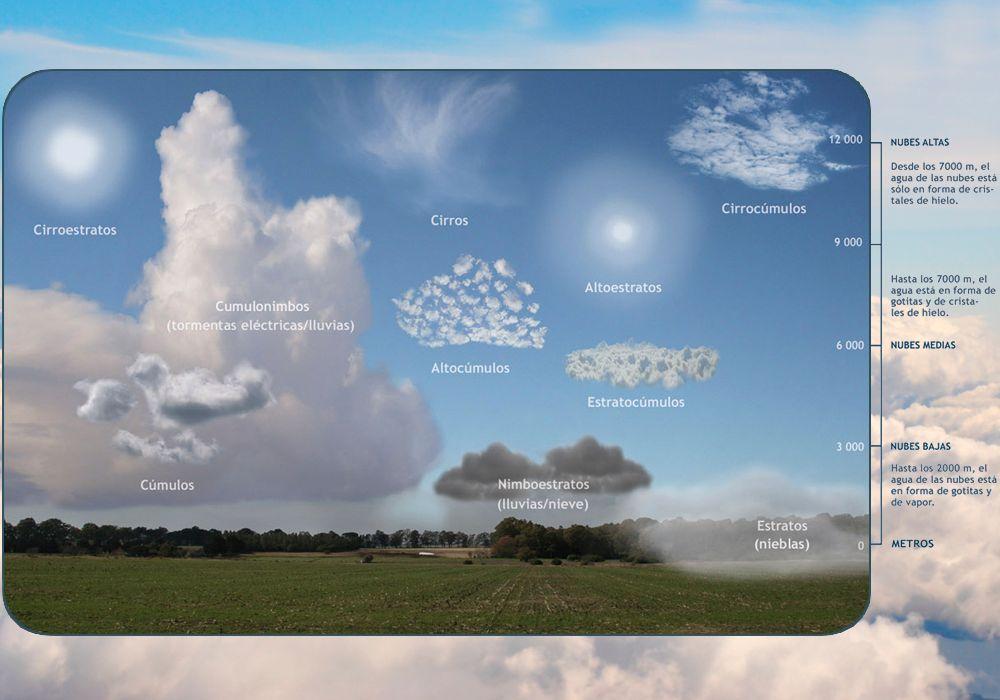 Las Nubes Nos Hablan