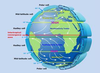 Las tres principales células de la circulación atmosférica