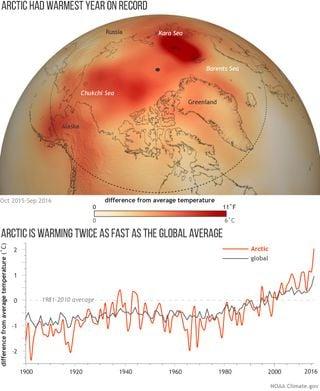 Los grandes terremotos causan el calentamiento del Ártico