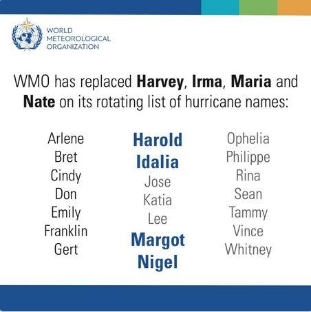 Los Nombres De Huracanes Harvey, Irma, Maria Y Nate Han Sido Retirados