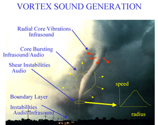 Los sonidos emitidos por una tormenta pueden ayudar a detectar tornados