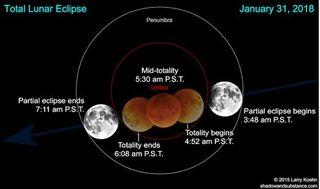 Luna Azul, eclipse lunar y la estratósfera