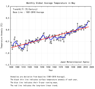 Mayo de 2017 fue el tercero más cálido, según JMA
