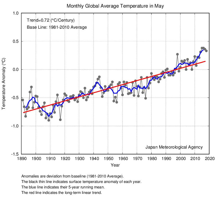 Mayo De 2018: El Cuarto Más Cálido Según Jma