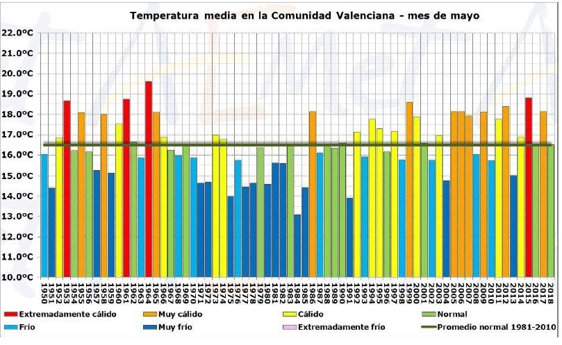 Mayo De 2018 En La Comunidad Valenciana: Un Mes Normal Tanto En Precipitación Como En Temperatura