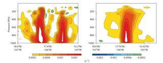 Mejoras del modelo y de la asimilación de datos del ECMWF/CEPPM