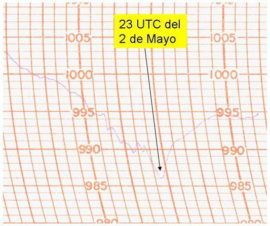Meteorología En El Naufragio De La Flota Española De Galeras En La Herradura (Almuñecar) En 1562