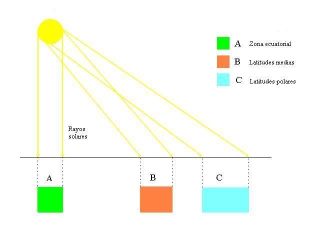 Meteorología (Ii) Los Movimientos De La Tierra En El Espacio Y La Radiación Solar Como Causas Del Rompecabezas Meteorológico