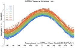 Abril de 2019, según NASA: el 2º mes de abril más caluroso
