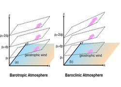 Atmósfera barotrópica y baroclina
