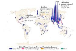 Cada vez más personas viven en llanuras aluviales