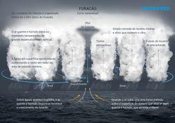 O que é um furacão, como se forma e que categorias tem?