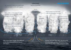 Cos'è un uragano, come si forma e quali sono le diverse categorie?
