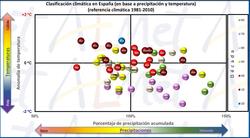 El clima en España en 2020