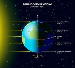 El equinoccio en una Tierra que gira