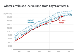 El hielo marino del Ártico sucumbe a la Atlántificación