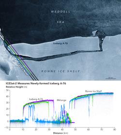 Evaluando al gran iceberg tabular A-76