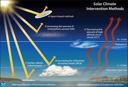 Geoingeniería climática: planeta más frío y efectos secundarios
