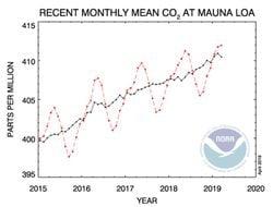 La Tierra está cerca de los niveles máximos de CO2 de hace 56 millones