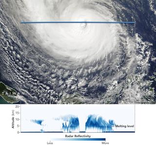 Mirando dentro del ojo del tifón Yutu