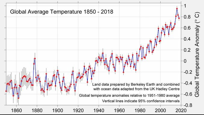 Image result for incremento temperatura global planeta desde 1880