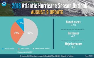 NOAA aumenta sus probabilidades de una temporada de huracanes por debajo del promedio