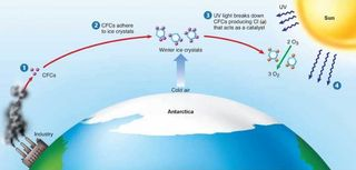 NOAA informa de una creciente concentración de CFC