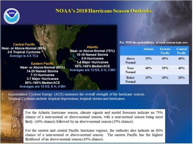 Noaa Predice Una Estación De Huracanes 2018 En Atlántico: Casi O Por Encima De Normal