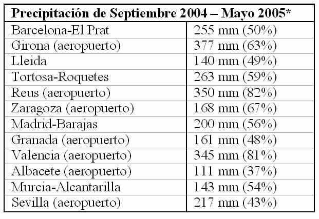 Nota Sobre La Evaluación De La Situación De Sequía En España (Sept. 2004 - Mayo 2005)