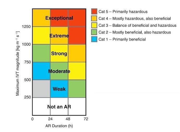 Nueva Escala Para Caracterizar La Fuerza Y Los Impactos De Los Ríos Atmosféricos