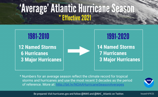 Nueva referencia para promedios climáticos de huracanes