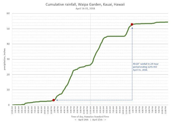 Nuevo Record Oficial De Precipitación En 24 H En Los Ee.uu.