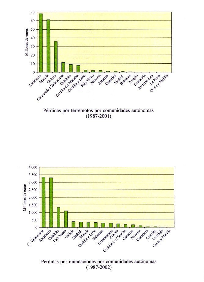 Perdidas Por Terremotos E Inundaciones En España Durante El Periodo 1987-2001 Y Su Estimación Para Los Próximos 30 Años (2004-2033)