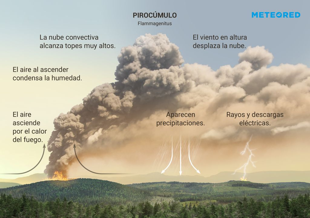 Pirocúmulo o nube flammagenitus