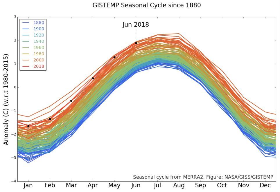 Anomalías de temperatura mensuales