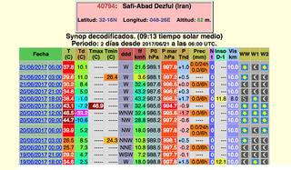 Posible record mundial de humedad relativa más baja