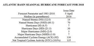 Predicción de la temporada de huracanes 2018 en el Atlántico según CSU: ligeramente por encima del promedio