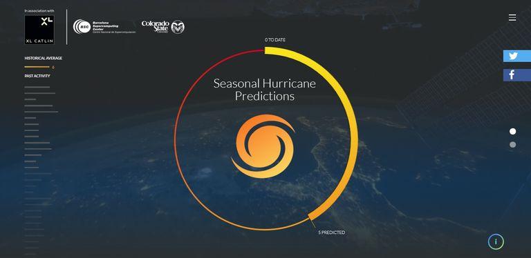 Predicciones De La Estación De Huracanes Para 2017