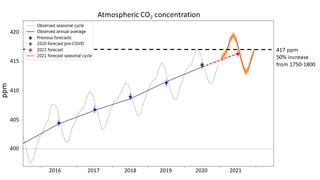 Predicción del dióxido de carbono en Mauna Loa para 2021