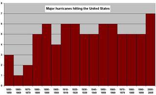 Predicciones científicas para la estación de huracanes 2006
