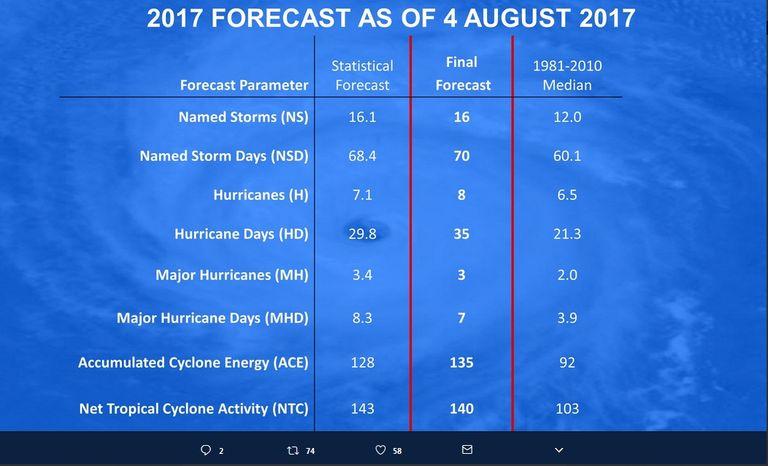 Pronóstico Actualizado De La Estación De Huracanes Del Atlántico: Más Activa De Lo Normal
