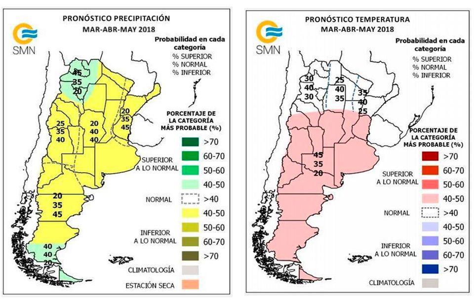 Pronóstico climático temperatura precipitación
