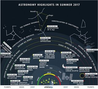 Puntos culminantes del cielo del verano