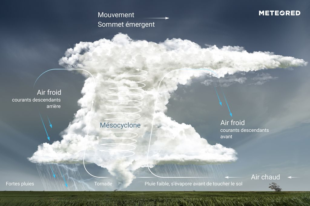 orage supercellulaire.