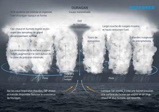 Qu'est-ce qu'un ouragan, comment se forme-t-il et quelles catégories ?