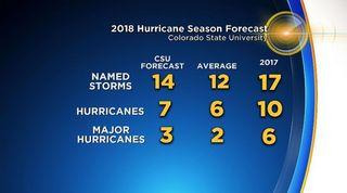 Quedan 15 días para en inicio de la estación de huracanes 2018