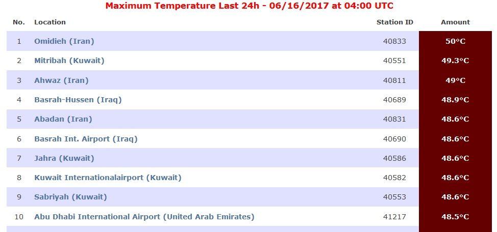 Ranking Global De Temperaturas Extremas Diarias En Tiempo Real