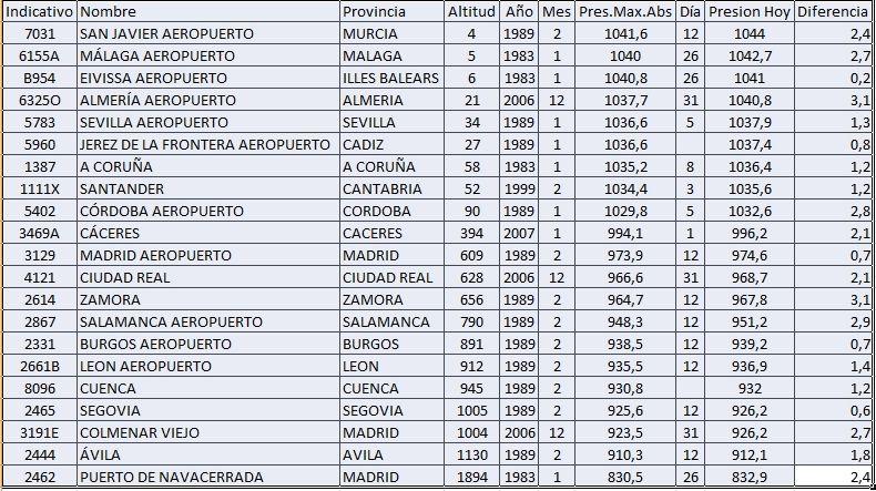 Records Provisionales De Altas Presiones Batidos El 9 De Enero De 2015